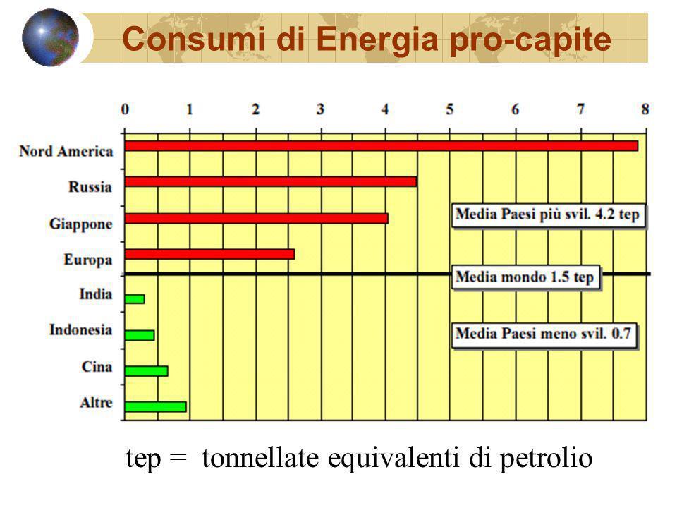 Consumi di Energia pro-capite