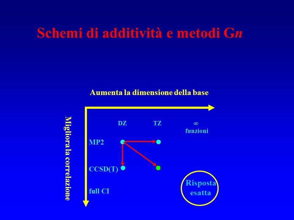 Schemi di additività e metodi Gn