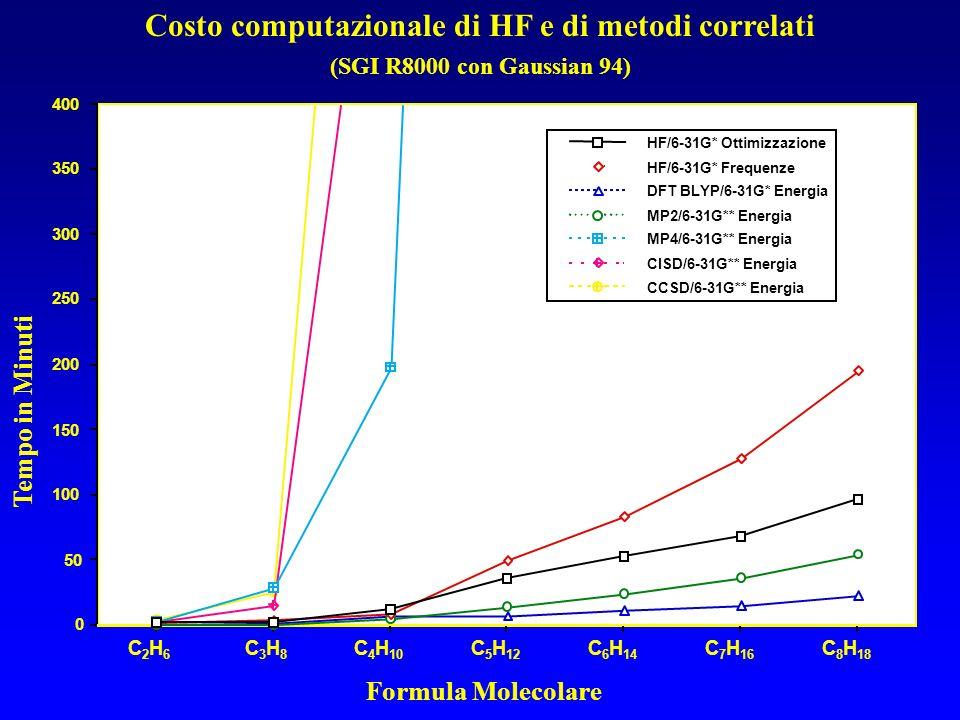 Costo computazionale di HF e di metodi correlati