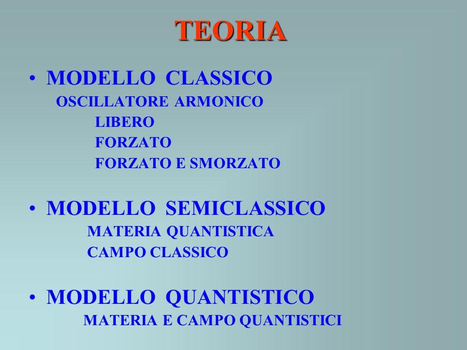 TEORIA MODELLO CLASSICO MODELLO SEMICLASSICO MODELLO QUANTISTICO