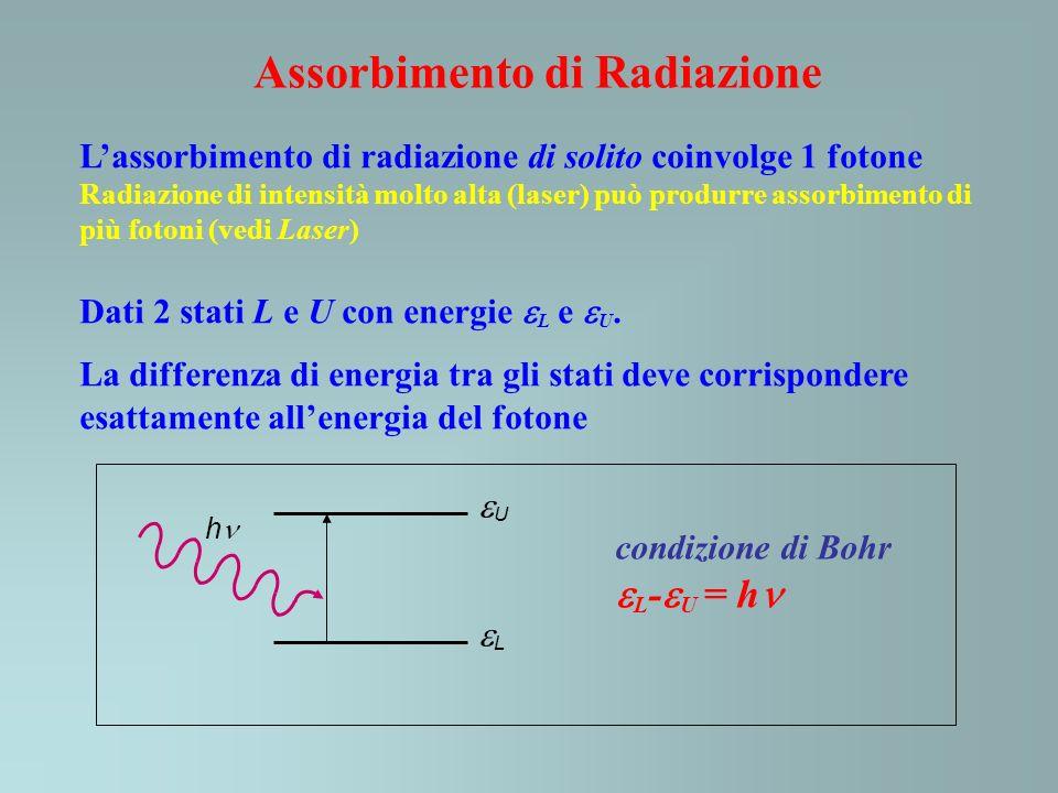 Assorbimento di Radiazione