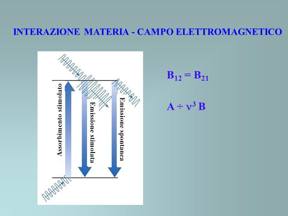 B12 = B21 A ÷ 3 B INTERAZIONE MATERIA - CAMPO ELETTROMAGNETICO