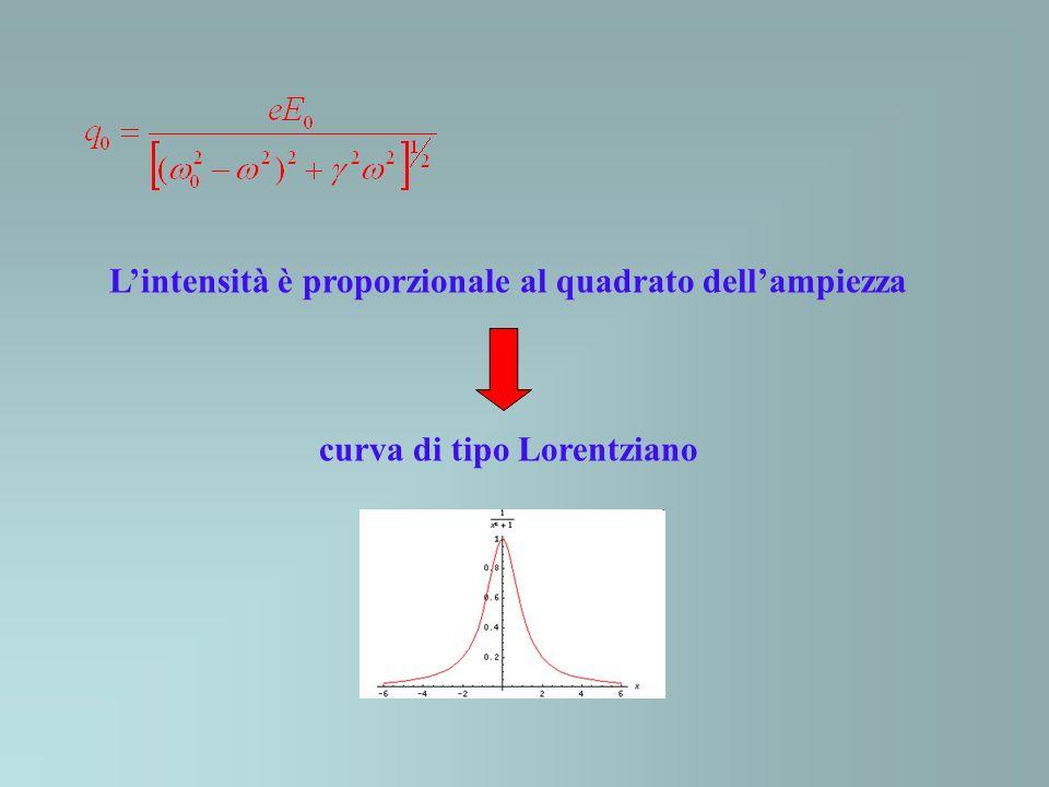L'intensità è proporzionale al quadrato dell'ampiezza