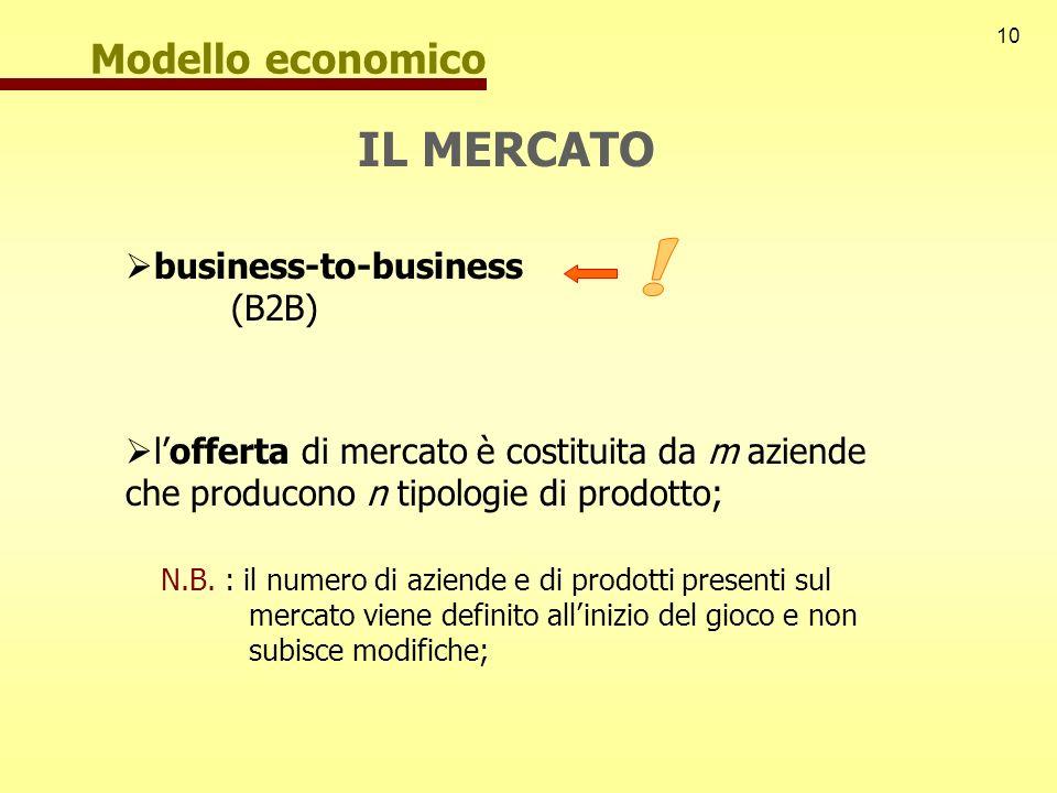 ! IL MERCATO Modello economico business-to-business (B2B)