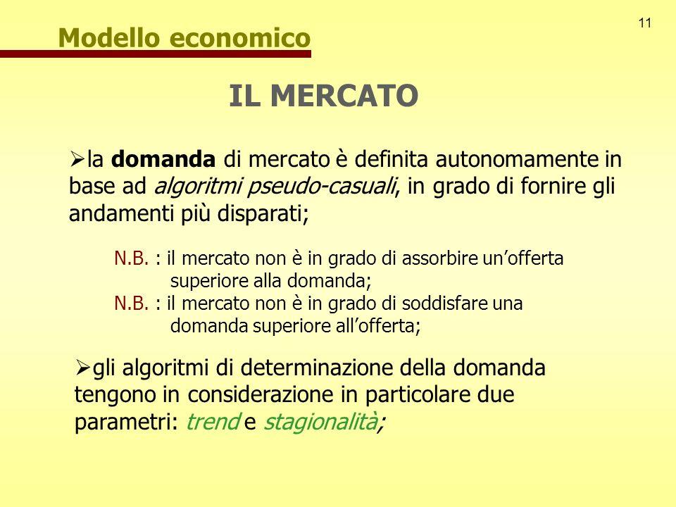 IL MERCATO Modello economico