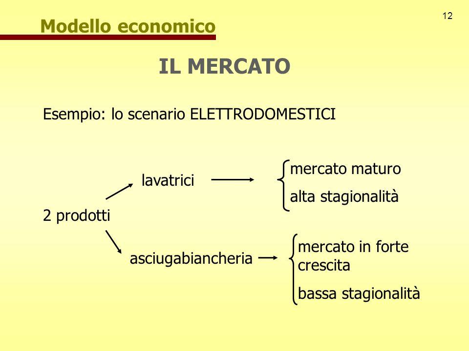 Esempio: lo scenario ELETTRODOMESTICI