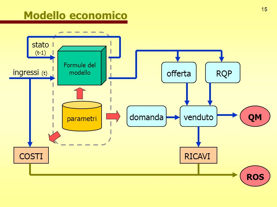 Modello economico offerta RQP COSTI venduto domanda QM RICAVI ROS