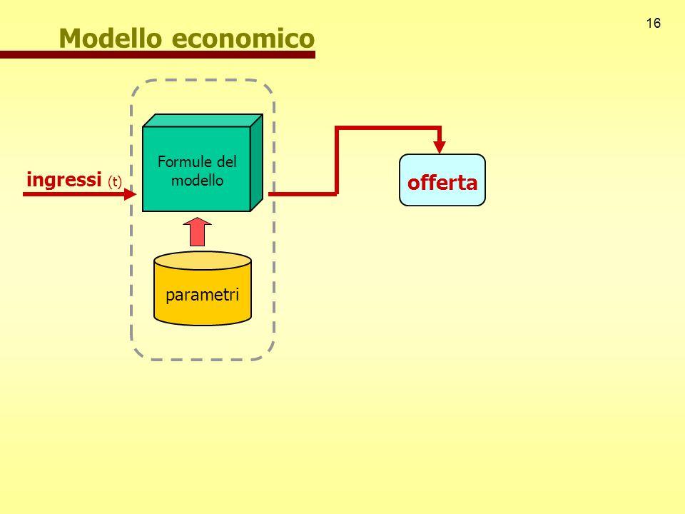 Modello economico Formule del modello ingressi (t) offerta parametri