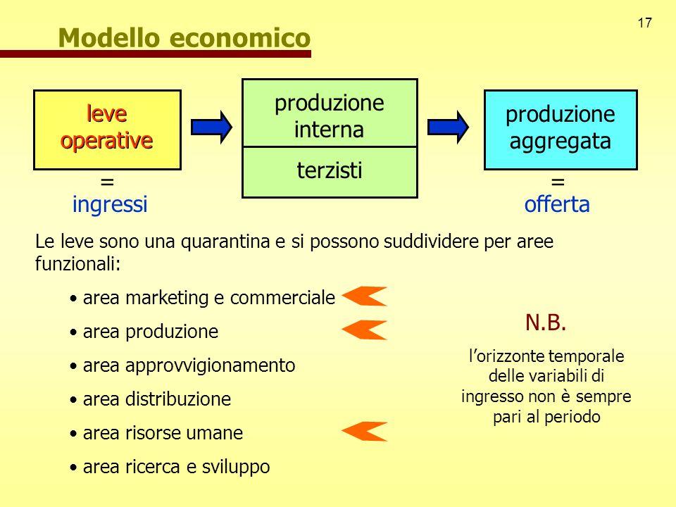 Modello economico produzione interna terzisti leve operative