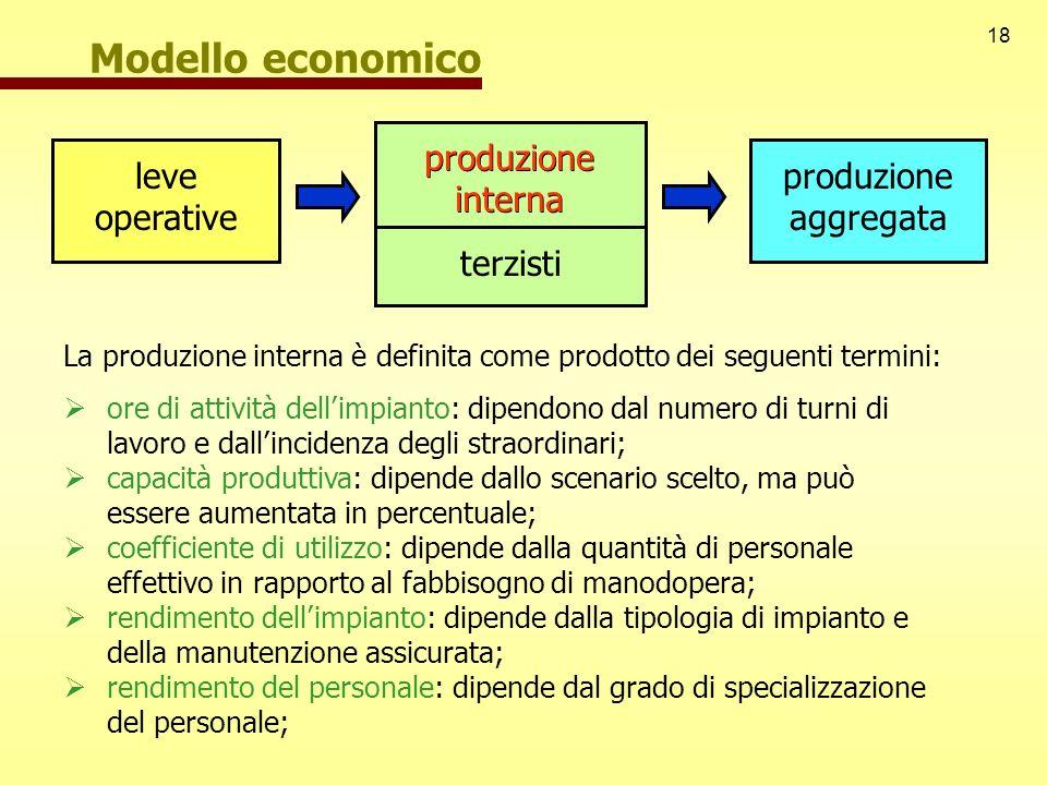 Modello economico produzione interna terzisti produzione interna