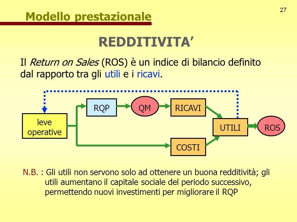 REDDITIVITA' Modello prestazionale