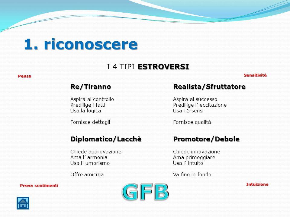 GFB 1. riconoscere I 4 TIPI ESTROVERSI Re/Tiranno Realista/Sfruttatore