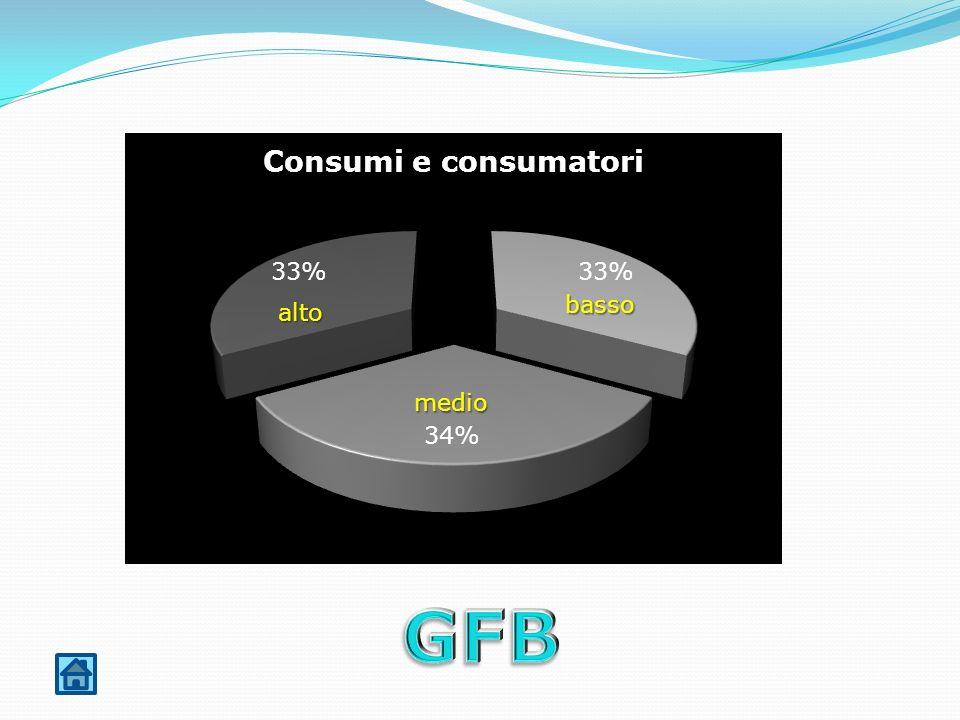 basso alto medio GFB
