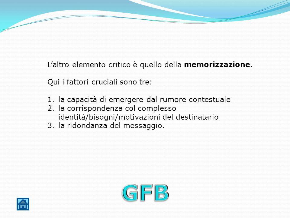 GFB L'altro elemento critico è quello della memorizzazione.