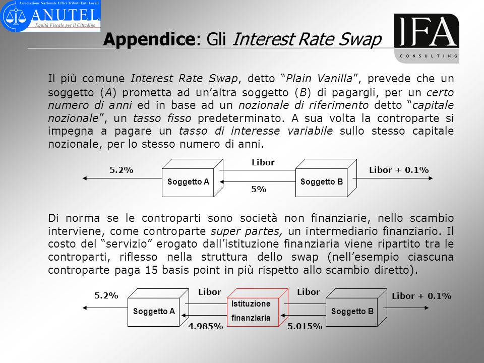 Appendice: Gli Interest Rate Swap