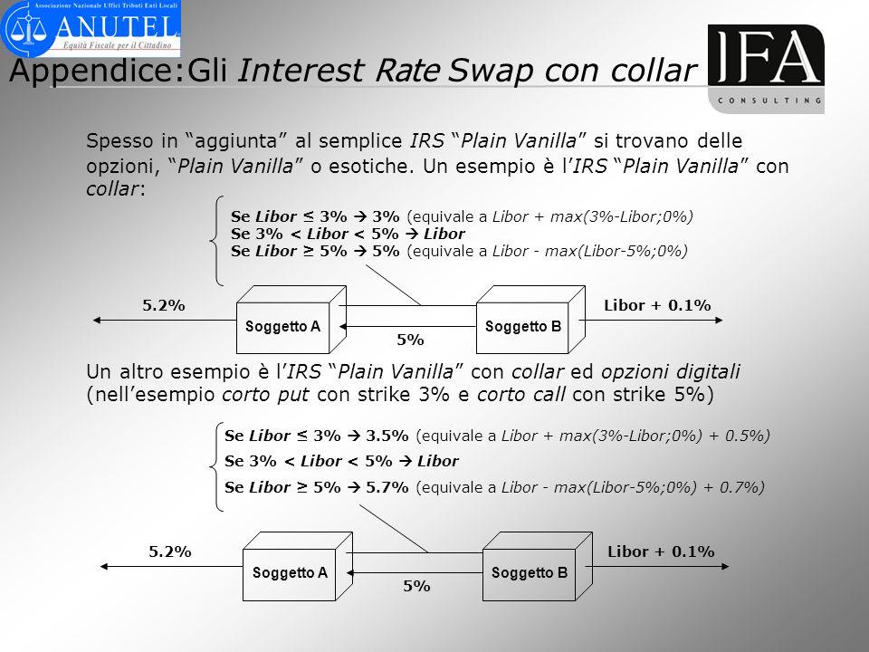 Appendice:Gli Interest Rate Swap con collar
