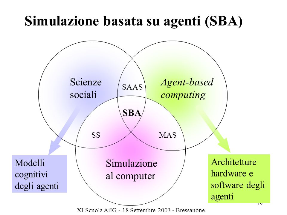 Simulazione basata su agenti (SBA)