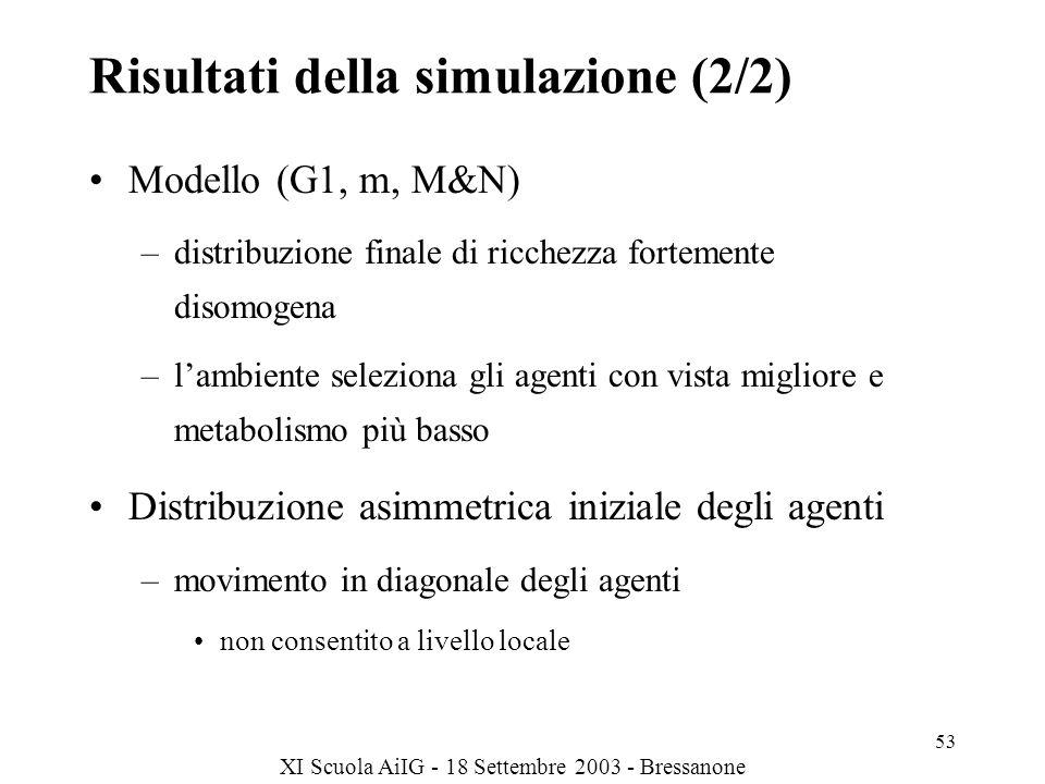 Risultati della simulazione (2/2)