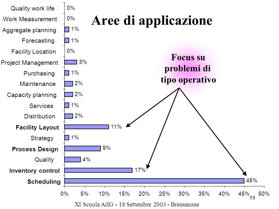 Aree di applicazione Focus su problemi di tipo operativo