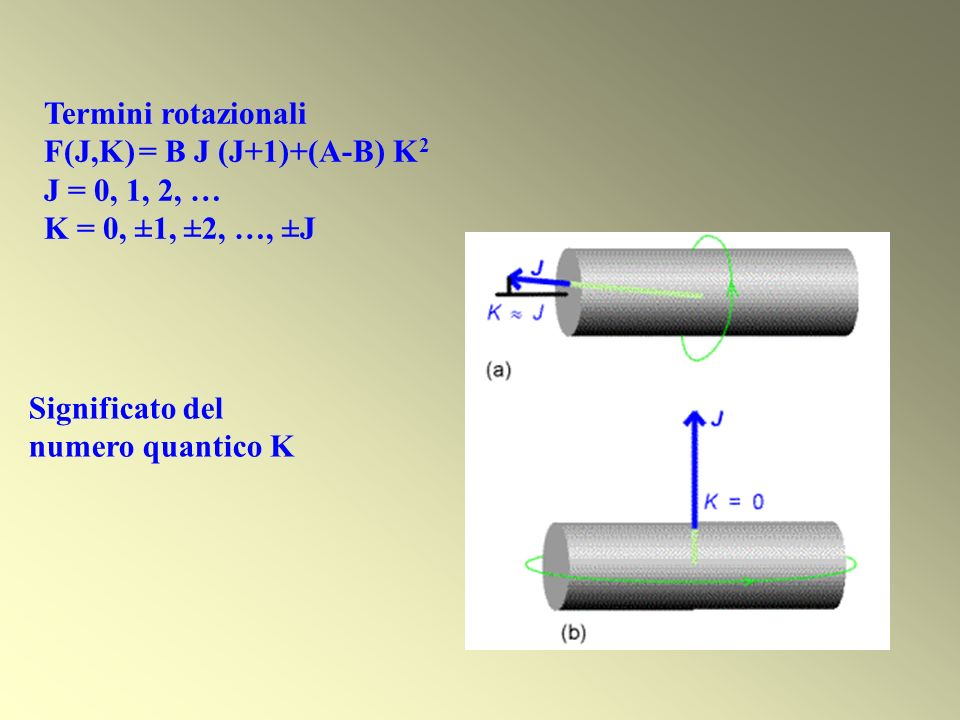 Termini rotazionali F(J,K) = B J (J+1)+(A-B) K2. J = 0, 1, 2, … K = 0, ±1, ±2, …, ±J. Significato del.