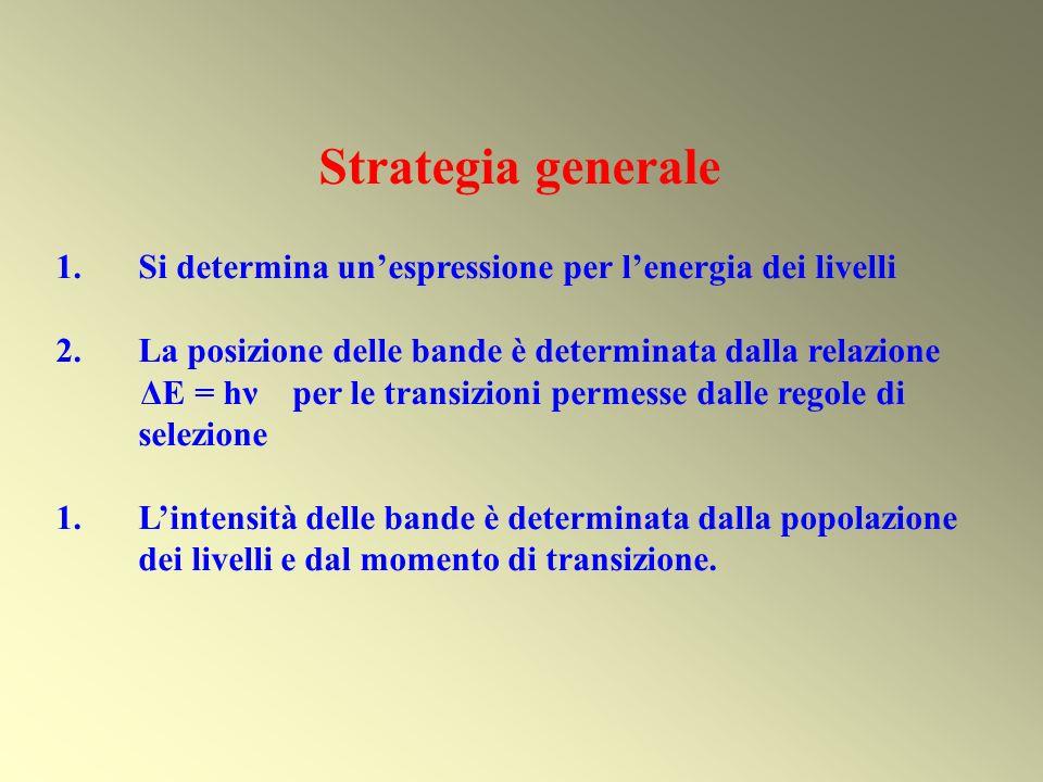 Strategia generale Si determina un'espressione per l'energia dei livelli. La posizione delle bande è determinata dalla relazione.
