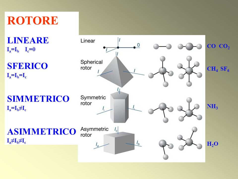 ROTORE LINEARE SFERICO SIMMETRICO Ia=Ib≠Ic ASIMMETRICO Ia=Ib Ic=0