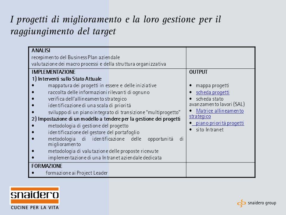 I progetti di miglioramento e la loro gestione per il raggiungimento del target