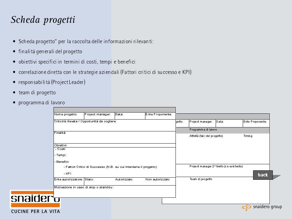 Scheda progetti Scheda progetto per la raccolta delle informazioni rilevanti: finalità generali del progetto.