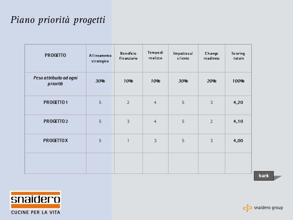 Piano priorità progetti