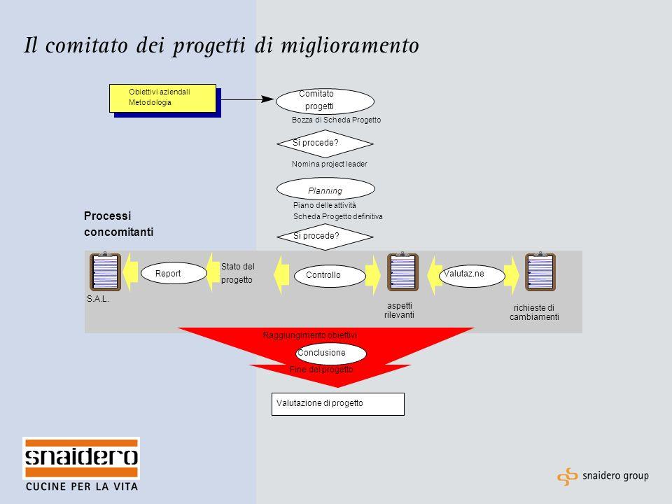 Il comitato dei progetti di miglioramento