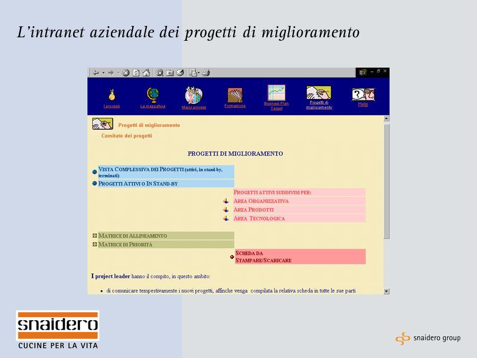 L'intranet aziendale dei progetti di miglioramento
