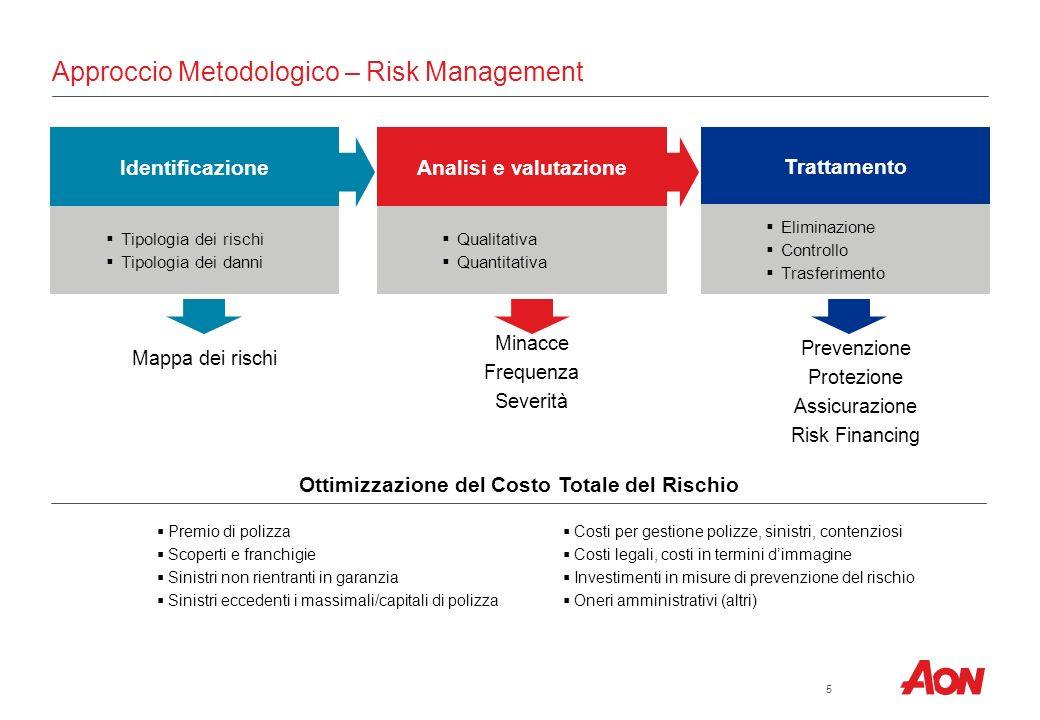 Approccio Metodologico – Risk Management