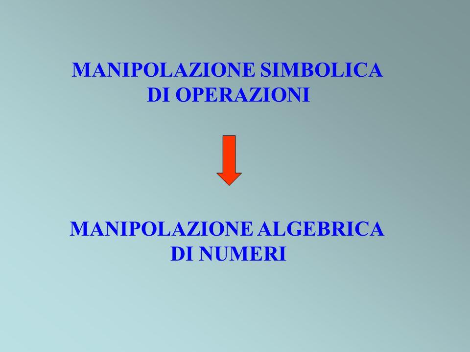 MANIPOLAZIONE SIMBOLICA MANIPOLAZIONE ALGEBRICA