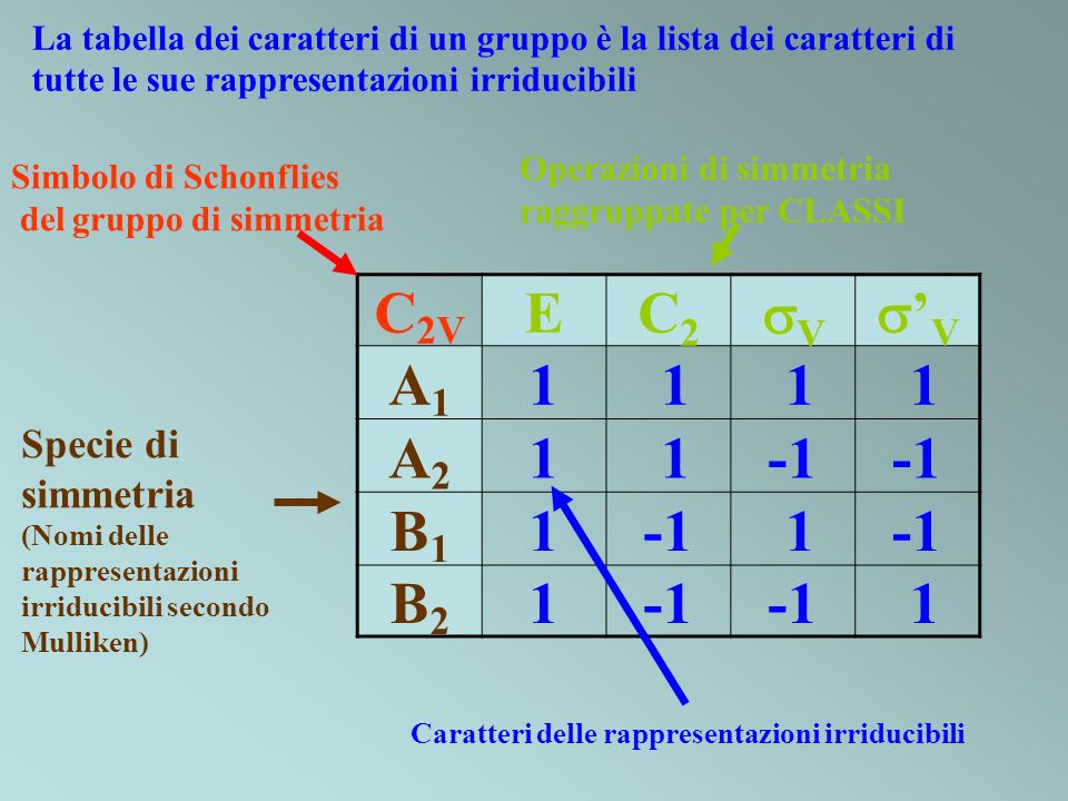C2V E C2 V 'V A1 1 A2 -1 B1 B2 Specie di simmetria