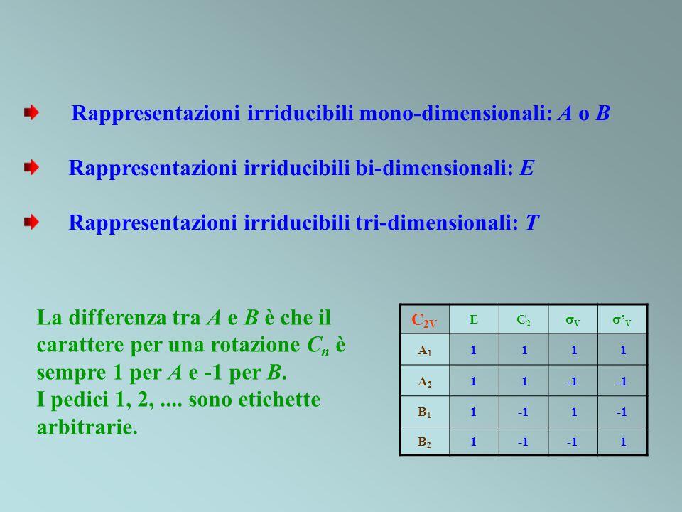 Rappresentazioni irriducibili mono-dimensionali: A o B