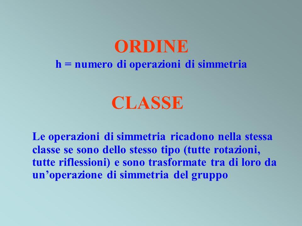 ORDINE h = numero di operazioni di simmetria
