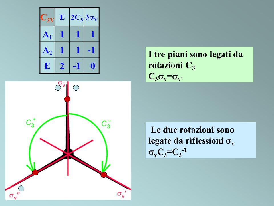 I tre piani sono legati da rotazioni C3 C3sv=sv'