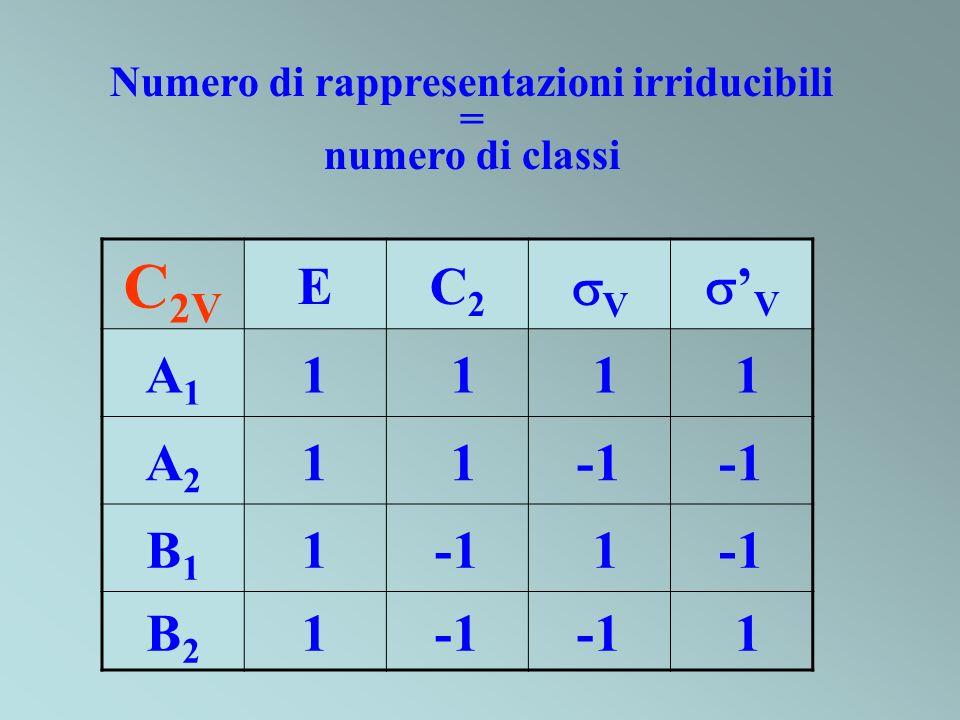 Numero di rappresentazioni irriducibili