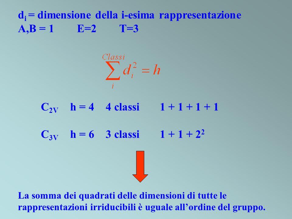 di = dimensione della i-esima rappresentazione A,B = 1 E=2 T=3