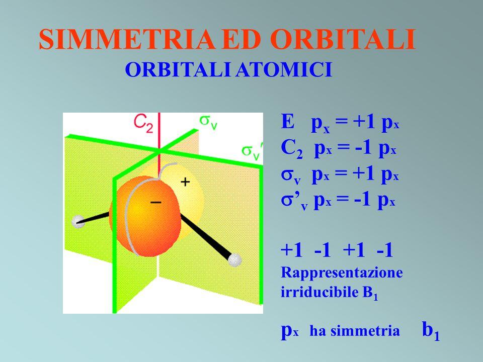 SIMMETRIA ED ORBITALI ORBITALI ATOMICI E px = +1 px C2 px = -1 px