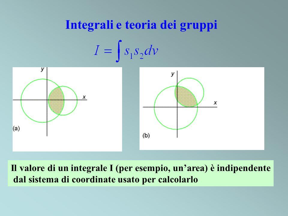 Integrali e teoria dei gruppi