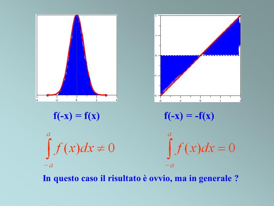 f(-x) = f(x) f(-x) = -f(x)