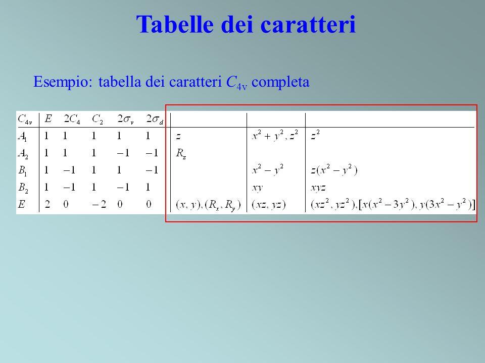 Tabelle dei caratteri Esempio: tabella dei caratteri C4v completa