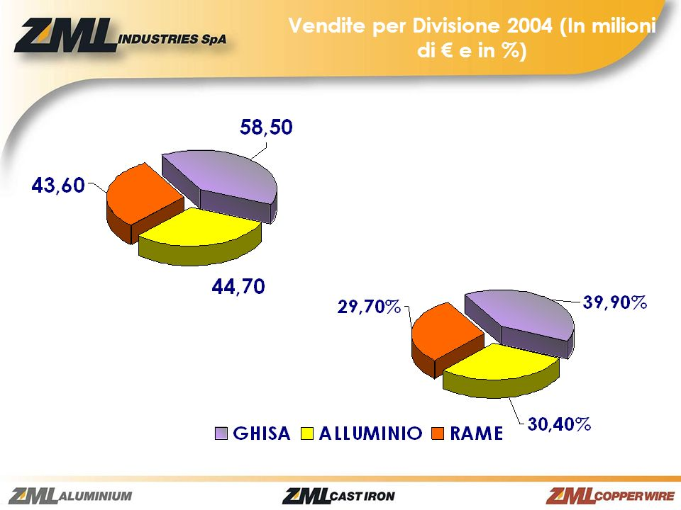 Vendite per Divisione 2004 (In milioni di € e in %)