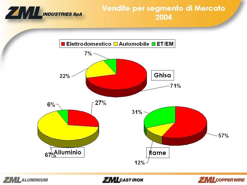 Vendite per segmento di Mercato 2004
