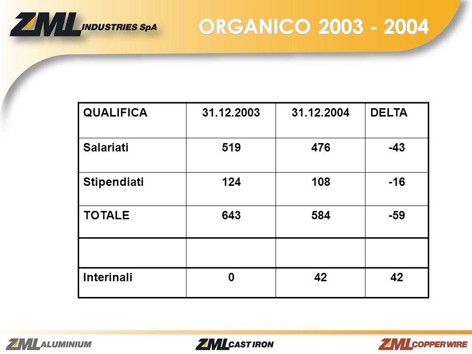 ORGANICO 2003 - 2004 QUALIFICA 31.12.2003 31.12.2004 DELTA Salariati