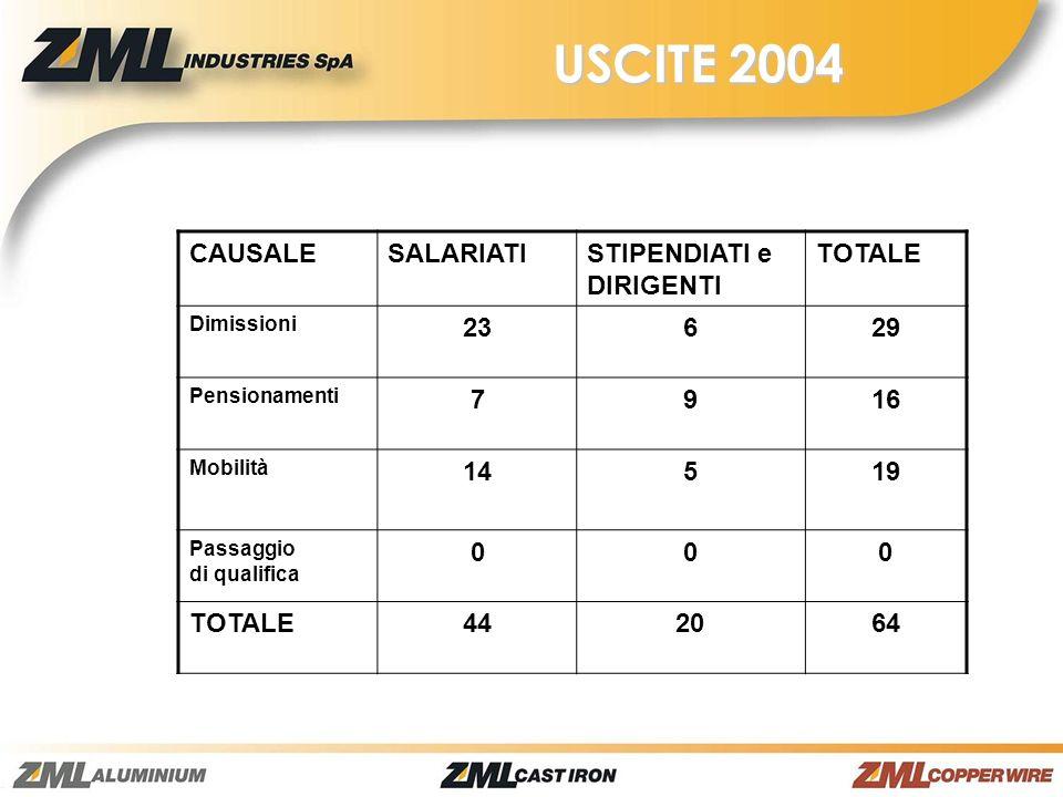 USCITE 2004 CAUSALE SALARIATI STIPENDIATI e DIRIGENTI TOTALE 23 6 29 7