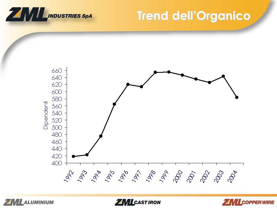 Trend dell'Organico