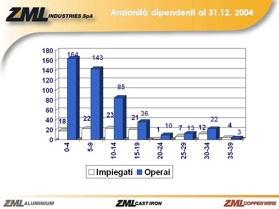 Anzianità dipendenti al 31.12. 2004