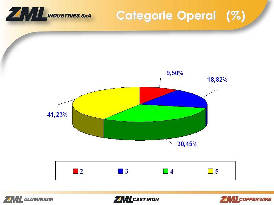 Categorie Operai (%)